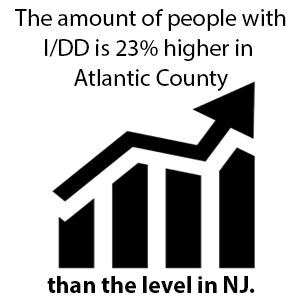 The amount of people with I/DD in Atlantic County is 23% higher than the rest of new jersey.