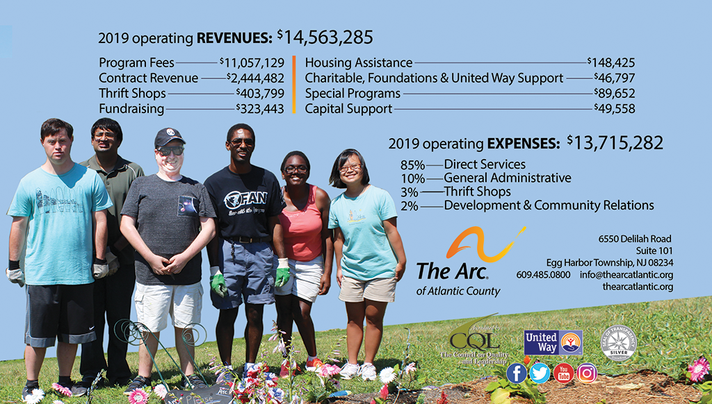 This graphic illustrates 2019 operating revenues and expenses.