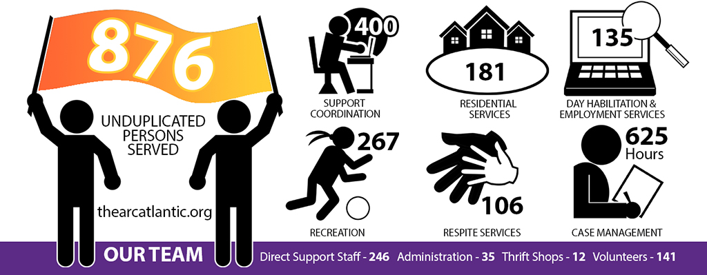 This graphic illustrates the people served by The Arc in 2019.